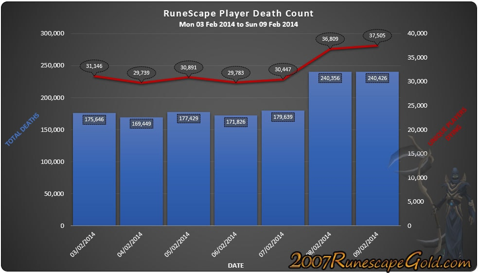 Counting Kills Guide in Runescape